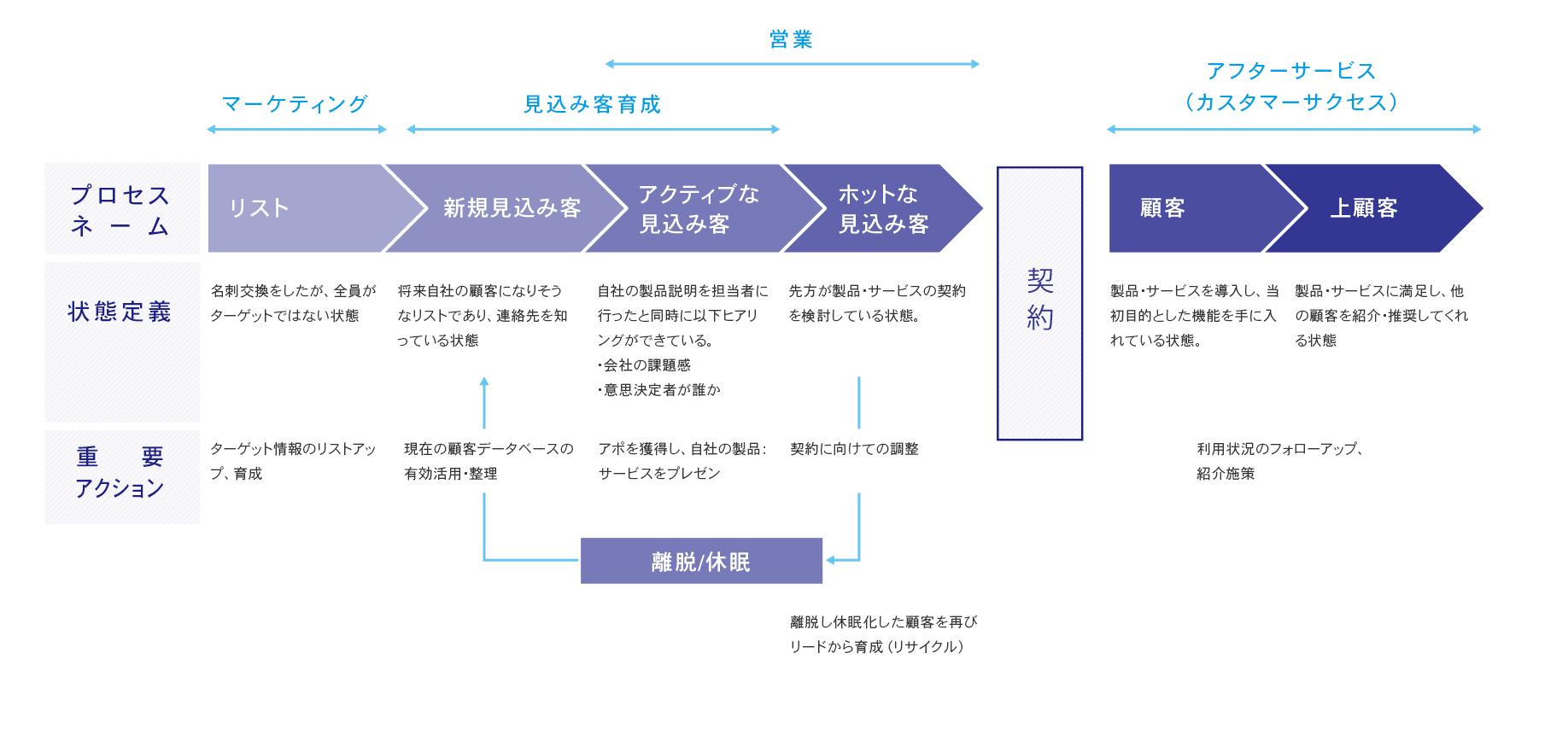 図解:セールス活動のプロセス化