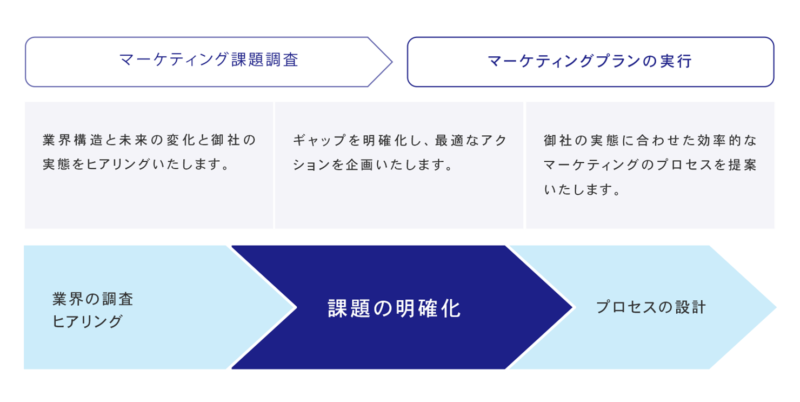 CX Value Lab マーケティング設計図